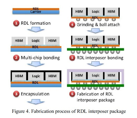 ▲downside of the RDL interposer is that it tends to bend failing to stand up to the weight when several chip dies are stacked together.