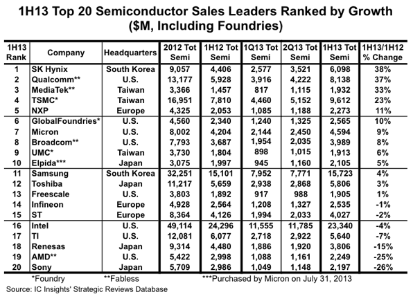 IC Insights reveals big changes to 1H13 top 20 semiconductor