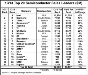 Eleven companies move up in 1Q13 top 20 semi supplier