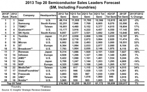 SK Hynix proves best performer in the 2013 semiconductor